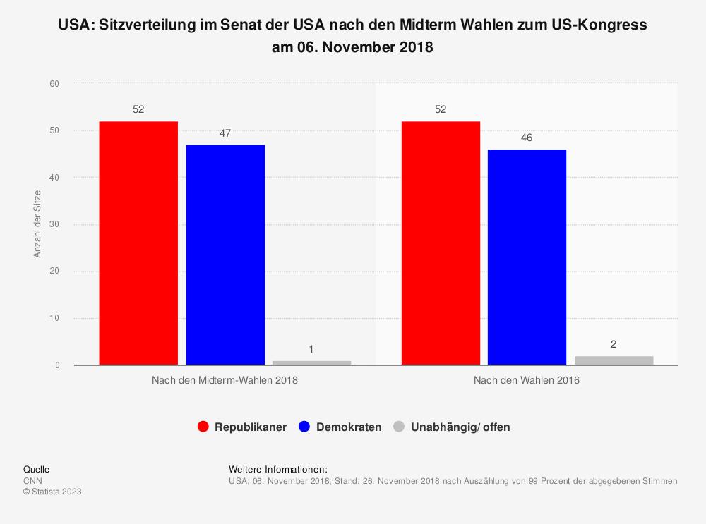 Statistik: USA: Sitzverteilung im Senat der USA nach den Midterm Wahlen zum US-Kongress am 06. November 2018 | Statista