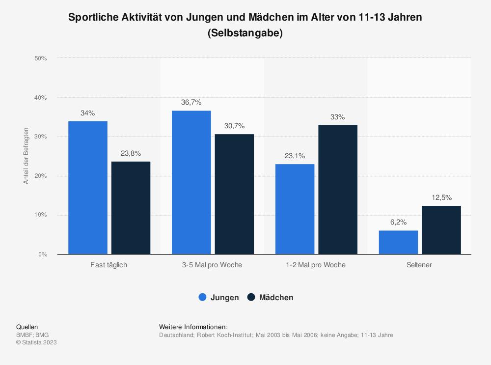 Statistik: Sportliche Aktivität von Jungen und Mädchen im Alter von 11-13 Jahren (Selbstangabe) | Statista