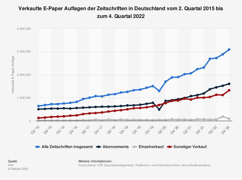 Statistik: Verkaufte E-Paper Auflagen der Zeitschriften in Deutschland vom 2. Quartal 2015 bis zum 1. Quartal 2019 | Statista