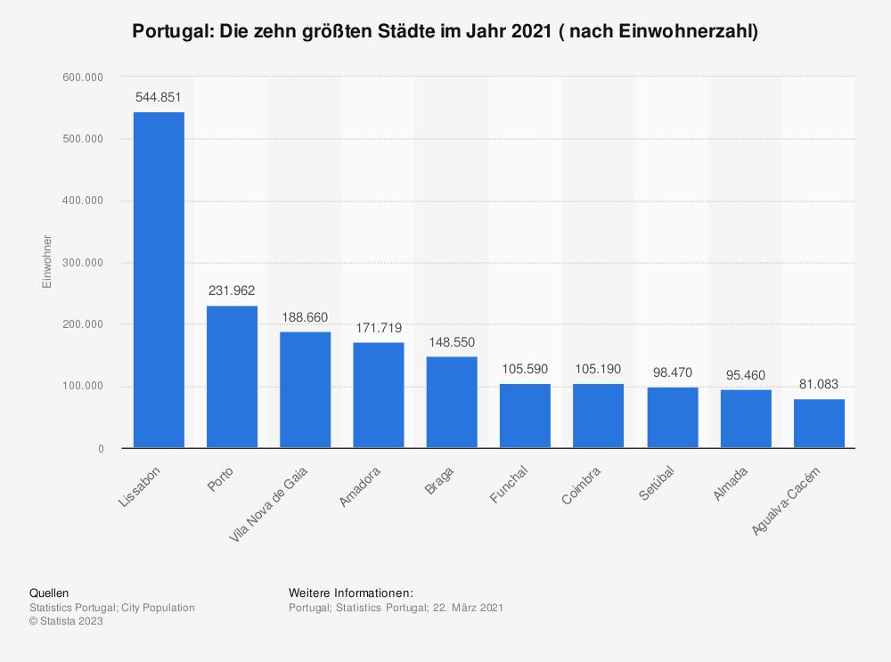 Statistik: Portugal: Die zehn größten Städte im Jahr 2017 ( nach Einwohnerzahl) | Statista