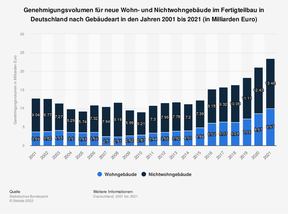 Statistics: Approval volume for new residential and non-residential buildings in prefabricated construction in Germany by building type in the years 2001 to 2018 (in billions of Euros) | Statista