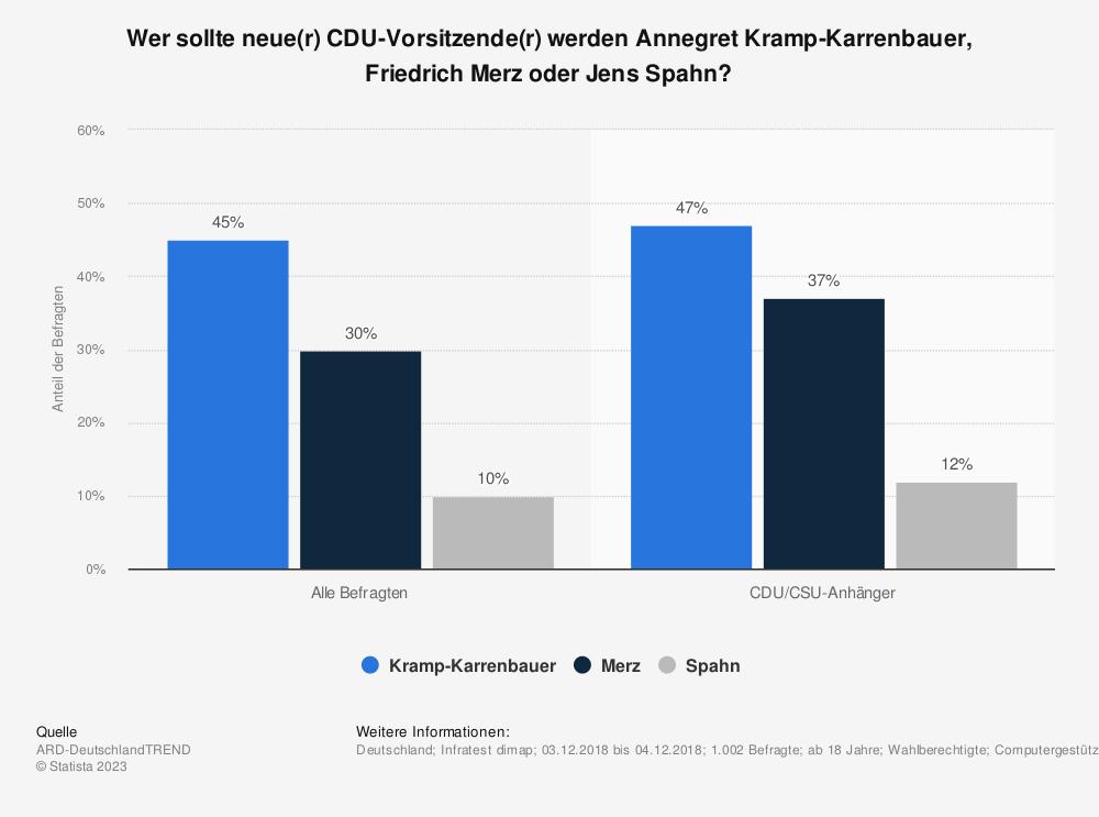 Statistik: Wer sollte neue(r) CDU-Vorsitzende(r) werden Annegret Kramp-Karrenbauer, Friedrich Merz oder Jens Spahn? | Statista