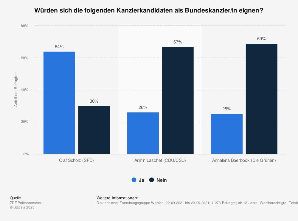 Statistik: Würden sich die folgenden Kanzlerkandidaten als Bundeskanzler eignen? | Statista