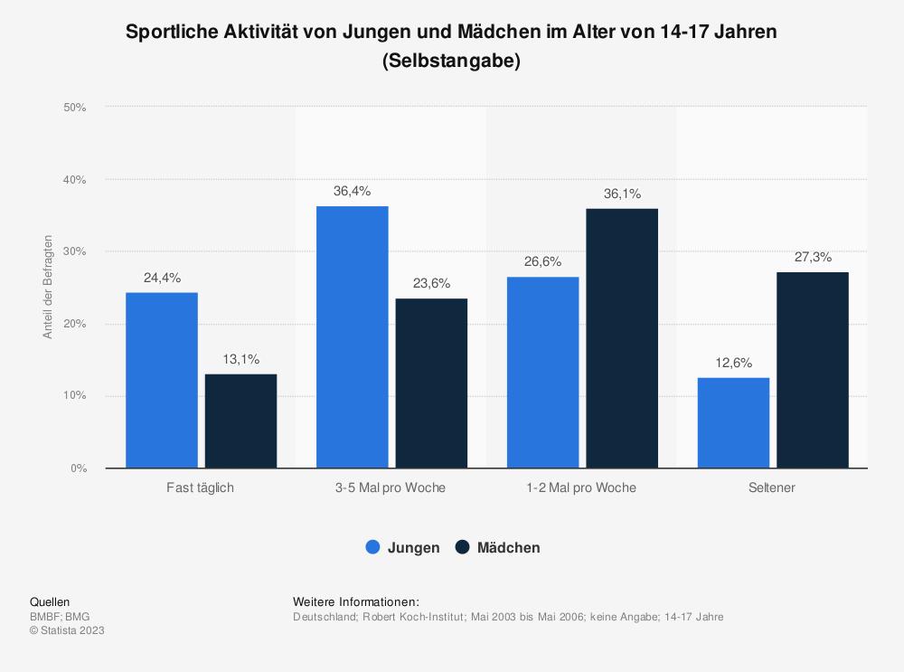 Statistik: Sportliche Aktivität von Jungen und Mädchen im Alter von 14-17 Jahren (Selbstangabe)   Statista