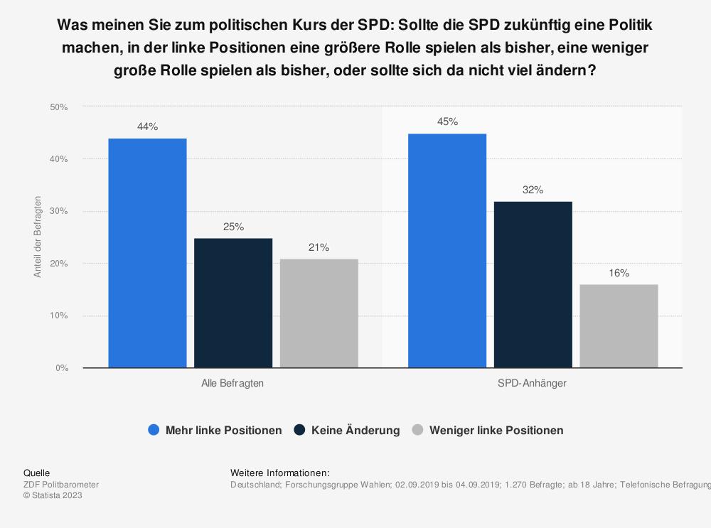 Statistik: Was meinen Sie zum politischen Kurs der SPD: Sollte die SPD zukünftig eine Politik machen, in der linke Positionen eine größere Rolle spielen als bisher, eine weniger große Rolle spielen als bisher, oder sollte sich da nicht viel ändern?   | Statista