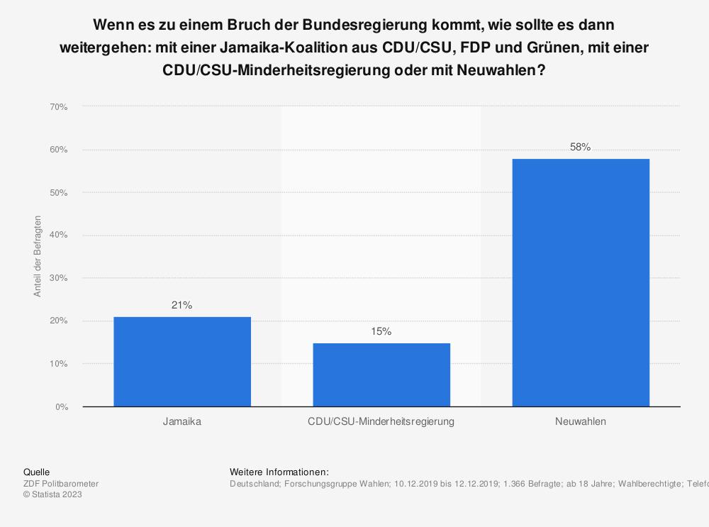 Statistik: Wenn es zu einem Bruch der Bundesregierung kommt, wie sollte es dann weitergehen: mit einer Jamaika-Koalition aus CDU/CSU, FDP und Grünen, mit einer CDU/CSU-Minderheitsregierung oder mit Neuwahlen?  | Statista