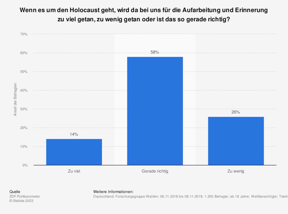 Statistik: Wenn es um den Holocaust geht, wird da bei uns für die Aufarbeitung und Erinnerung zu viel getan, zu wenig getan oder ist das so gerade richtig?  | Statista