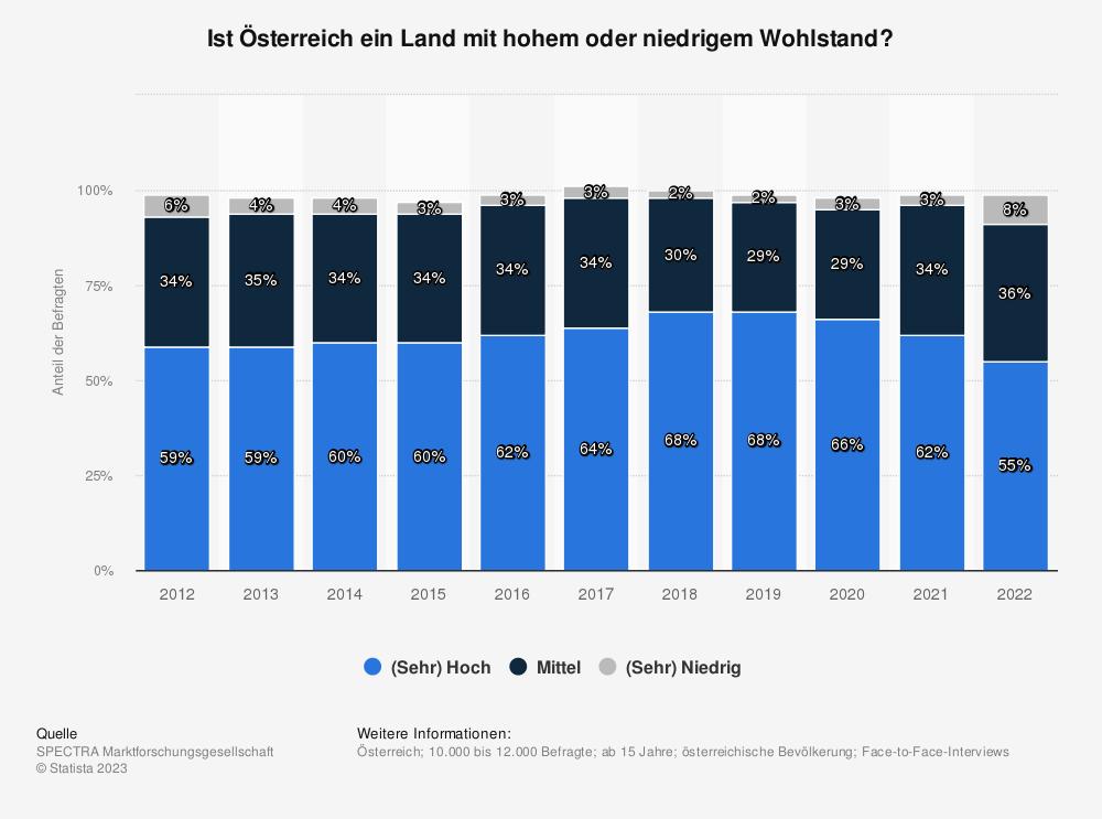 Statistik: Ist Österreich ein Land mit hohem oder niedrigem Wohlstand? | Statista