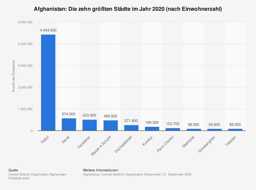 Statistik: Afghanistan: Die zehn größten Städte im Jahr 2019 (nach Einwohnerzahl) | Statista