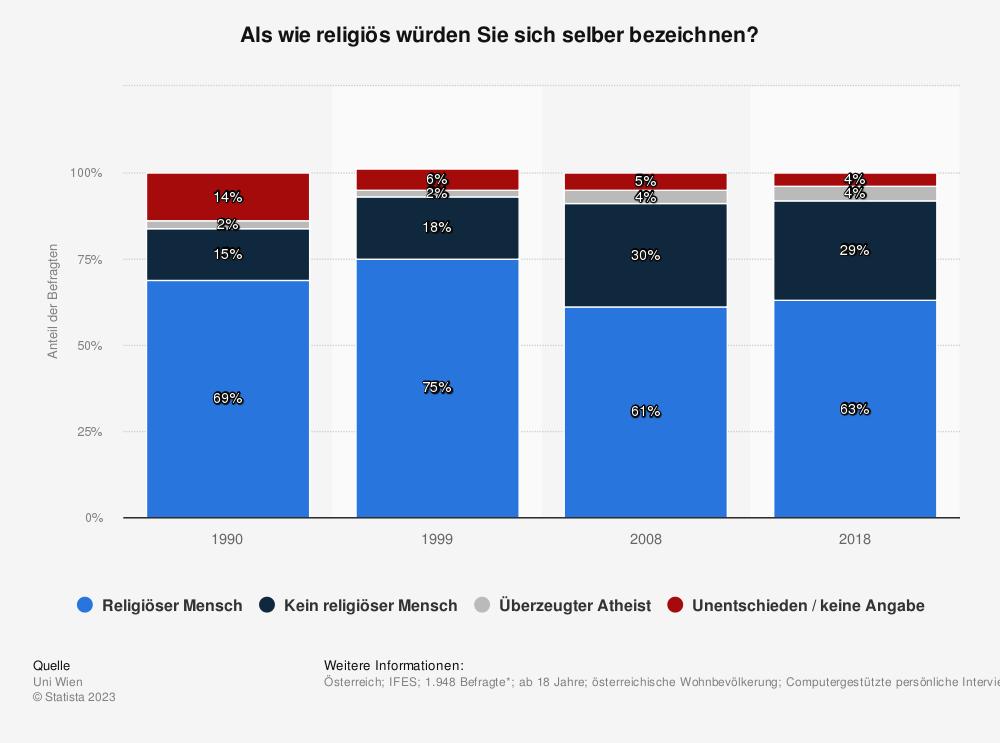 Statistik: Als wie religiös würden Sie sich selber bezeichnen? | Statista