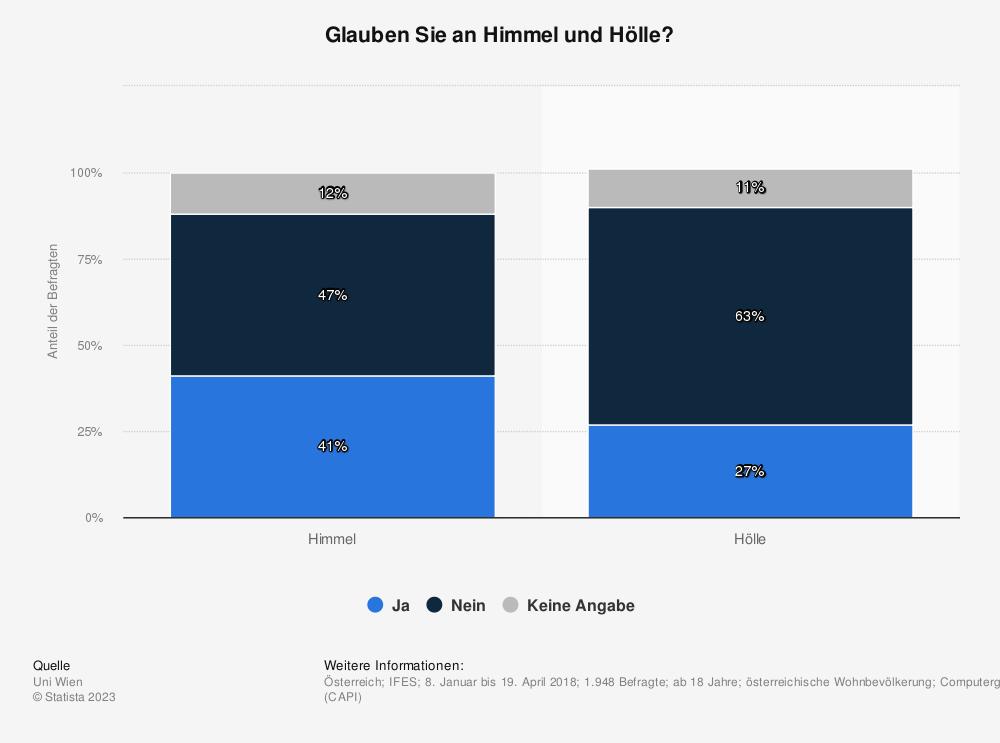 Statistik: Glauben Sie an Himmel und Hölle? | Statista