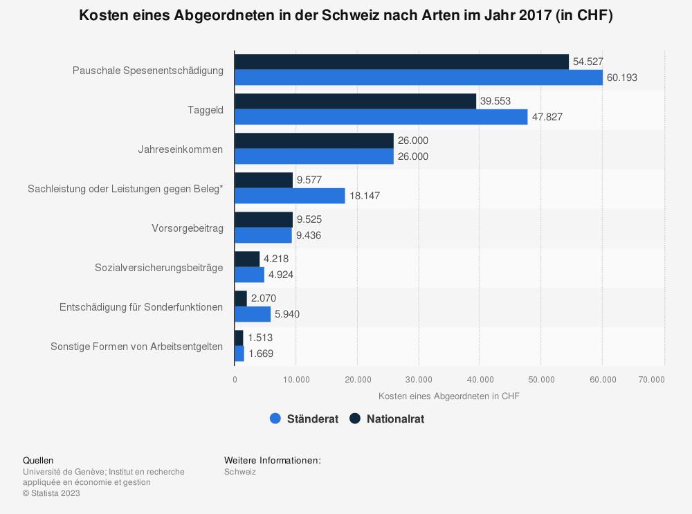 Statistik: Kosten eines Abgeordneten in der Schweiz nach Arten im Jahr 2017 (in CHF) | Statista