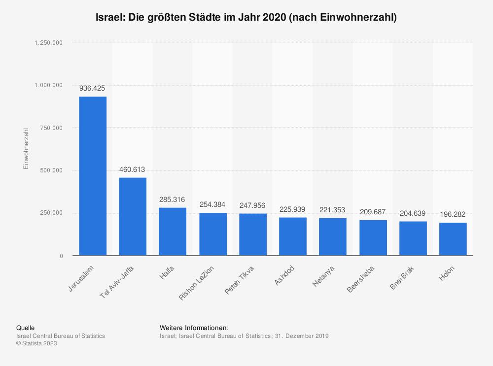Statistik: Israel: Die größten Städte im Jahr 2018 (nach Einwohnerzahl) | Statista