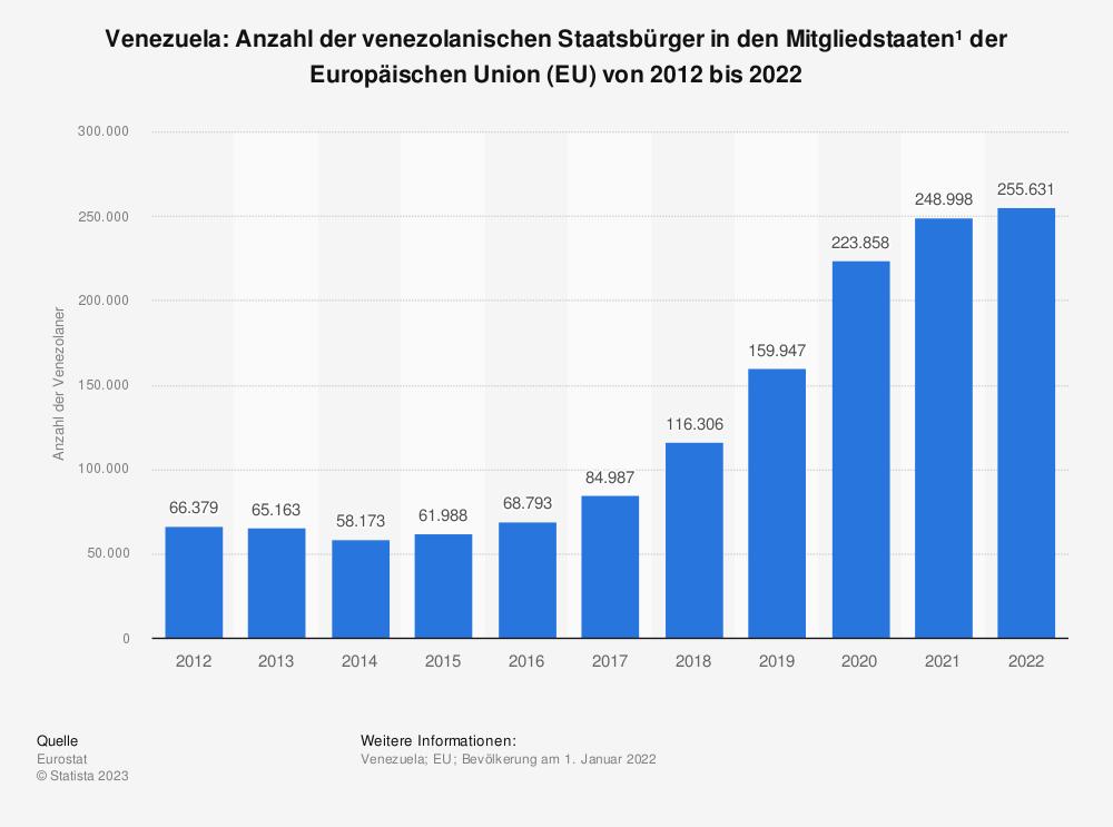 Statistik: Venezuela: Anzahl der venezolanischen Staatsbürger in den Mitgliedsstaaten der Europäischen Union (EU) von 2008 bis 2018 | Statista