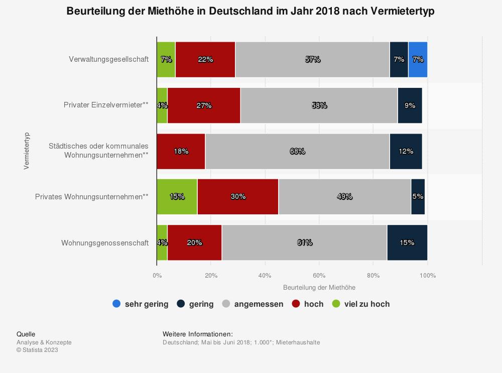 Statistik: Beurteilung der Miethöhe in Deutschland im Jahr 2018 nach Vermietertyp | Statista