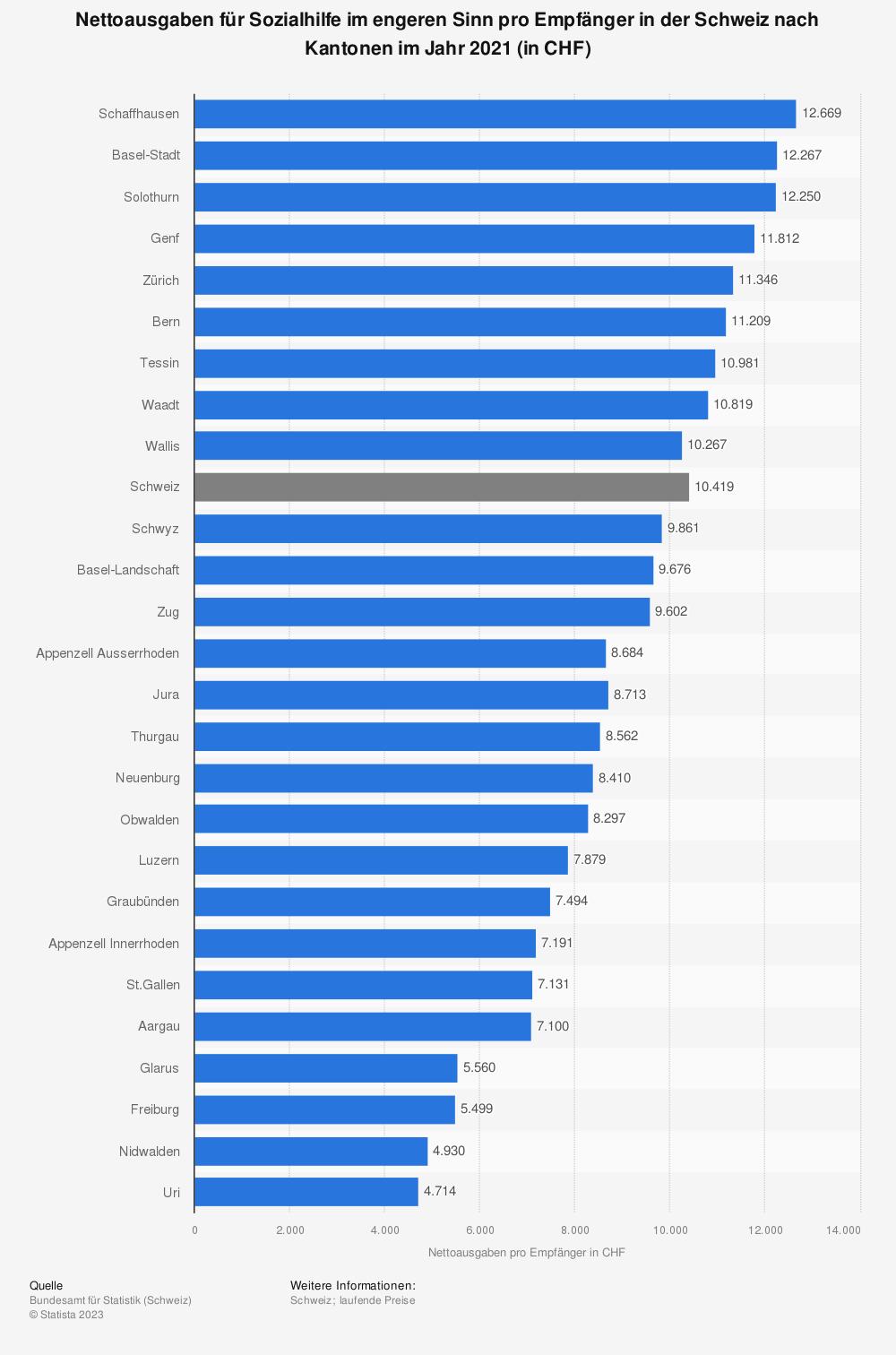 Statistik: Nettoausgaben für Sozialhilfe im engeren Sinn pro Empfänger in der Schweiz nach Kantonen im Jahr 2017 (in CHF) | Statista