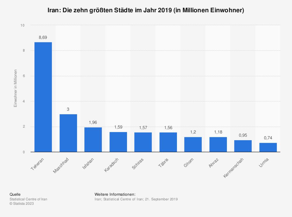 Statistik: Iran: Die zehn größten Städte im Jahr 2016 (in Millionen Einwohner) | Statista