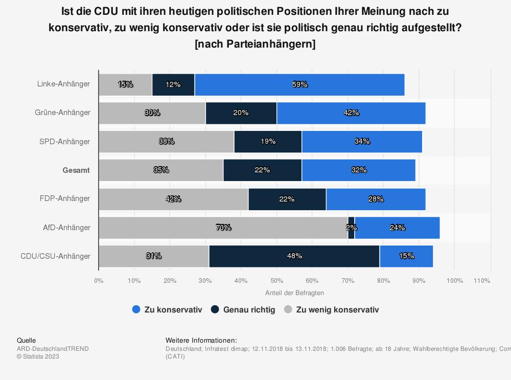Statistik: Ist die CDU mit ihren heutigen politischen Positionen Ihrer Meinung nach zu konservativ, zu wenig konservativ oder ist sie politisch genau richtig aufgestellt? [nach Parteianhängern] | Statista