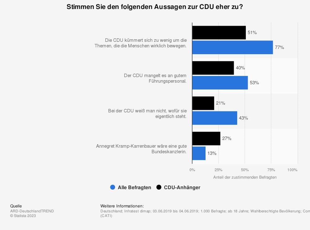 Statistik: Stimmen Sie den folgenden Aussagen zur CDU eher zu?  | Statista