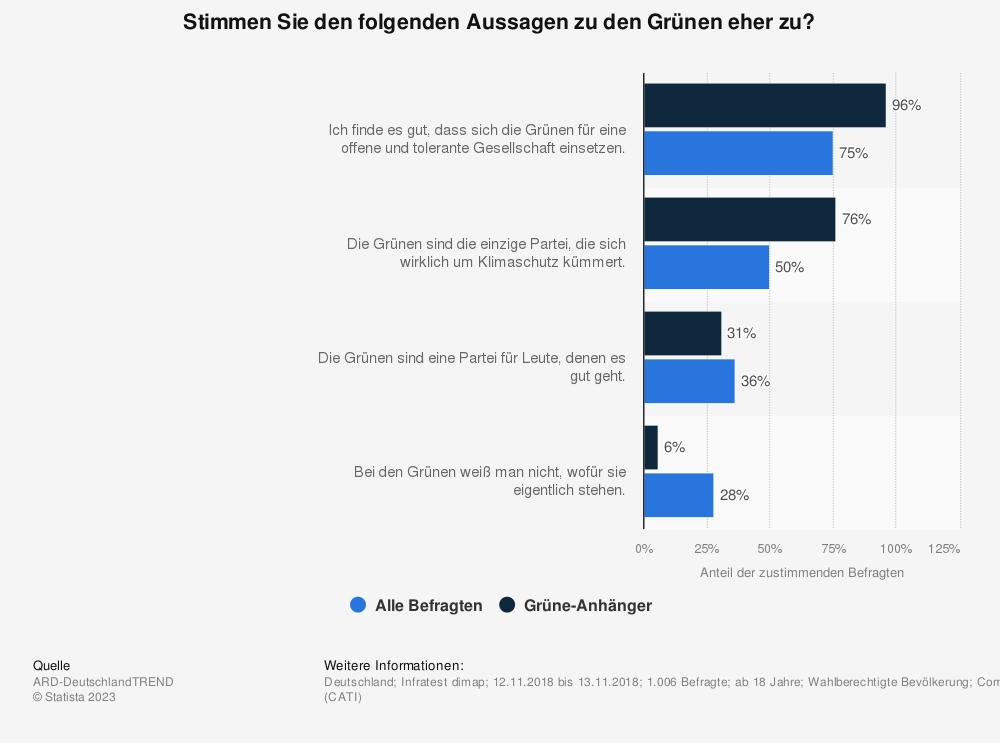Statistik: Stimmen Sie den folgenden Aussagen zu den Grünen eher zu?  | Statista