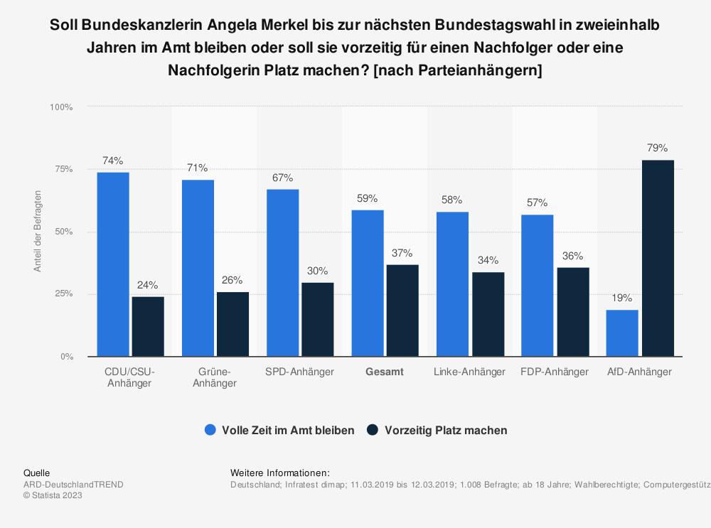 Statistik: Soll Bundeskanzlerin Angela Merkel bis zur nächsten Bundestagswahl in zweieinhalb Jahren im Amt bleiben oder soll sie vorzeitig für einen Nachfolger oder eine Nachfolgerin Platz machen? [nach Parteianhängern] | Statista