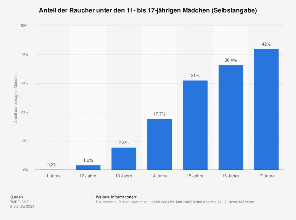 Statistik: Anteil der Raucher unter den 11- bis 17-jährigen Mädchen (Selbstangabe)   Statista