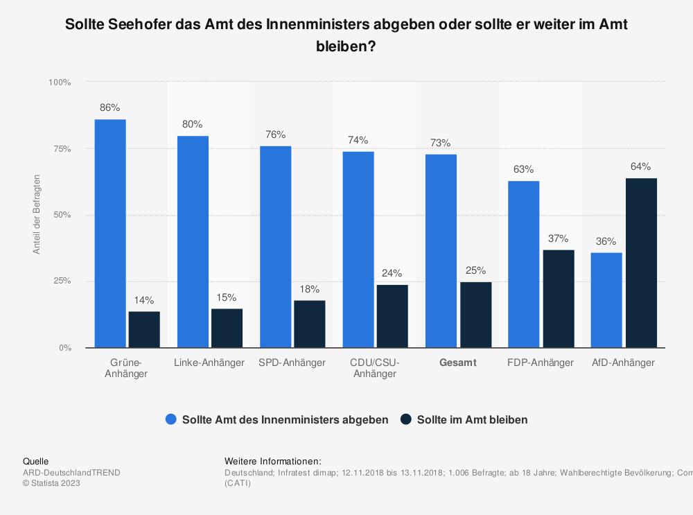 Statistik: Sollte Seehofer das Amt des Innenministers abgeben oder sollte er weiter im Amt bleiben?   Statista