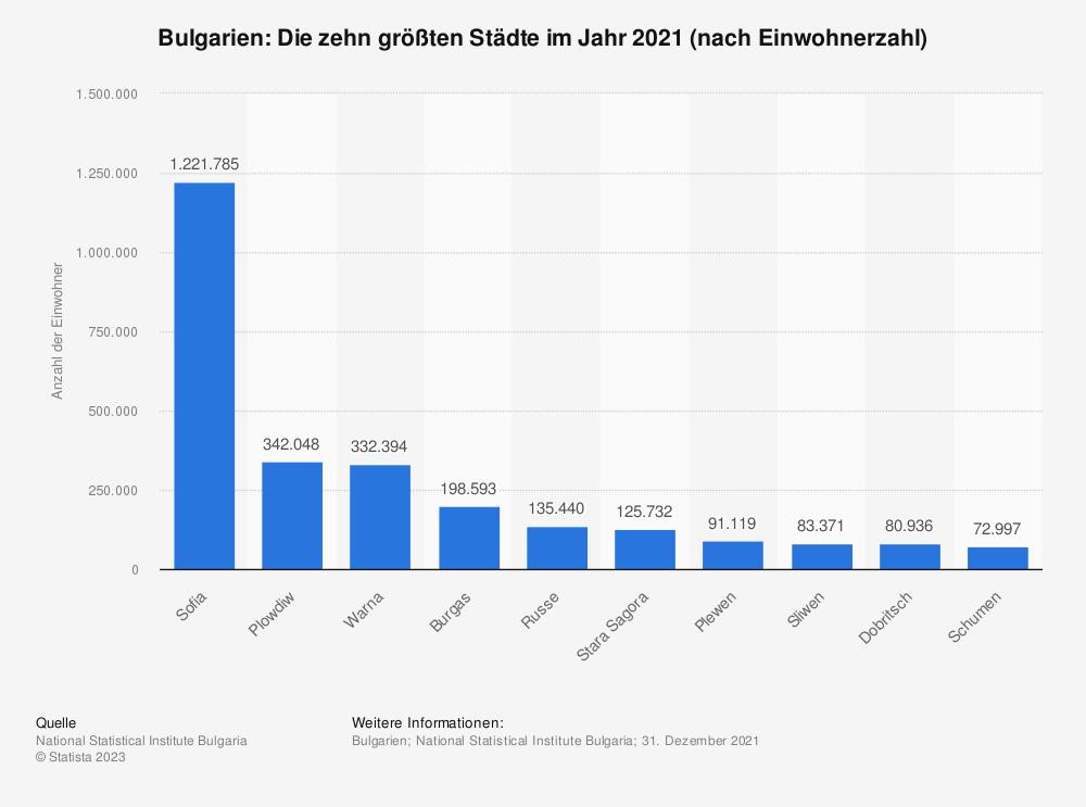 Statistik: Bulgarien: Die zehn größten Städte im Jahr 2019 (nach Einwohnerzahl) | Statista
