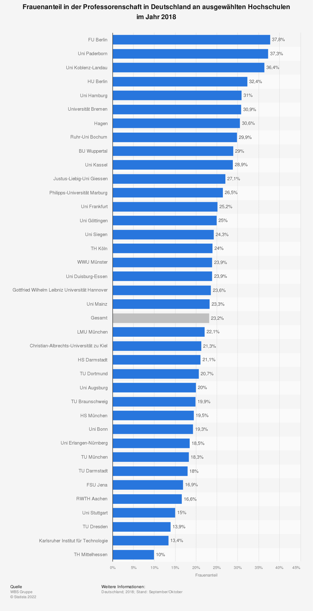Statistik: Frauenanteil in der Professorenschaft in Deutschland nach Hochschulen im Jahr 2018 | Statista