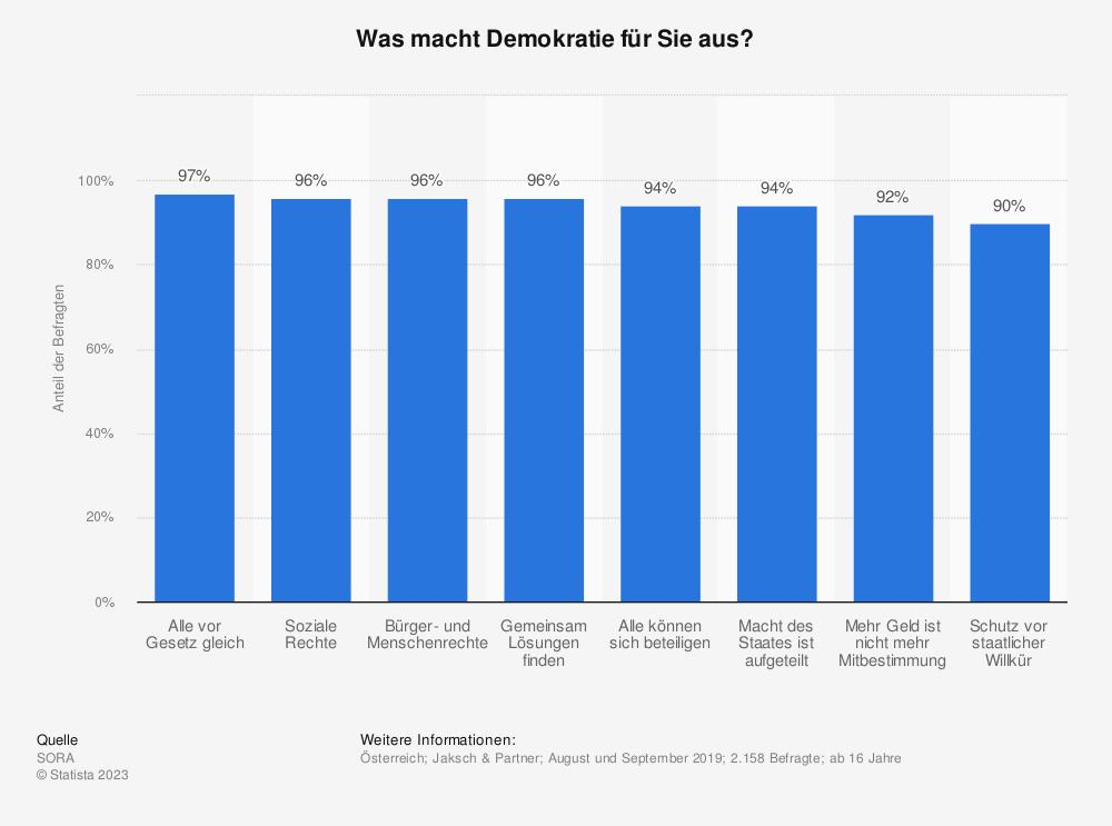 Statistik: Was macht Demokratie für Sie aus? | Statista