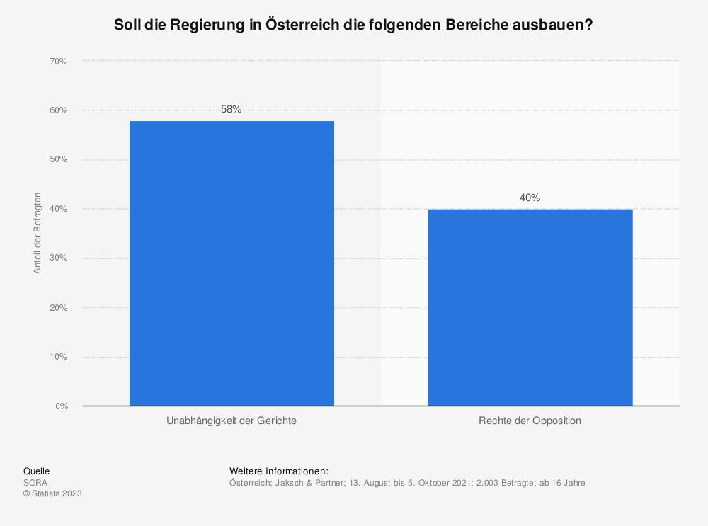 Statistik: Soll die Regierung in Österreich die folgenden Bereiche einschränken, ausbauen oder soll alles so bleiben wie es ist? | Statista