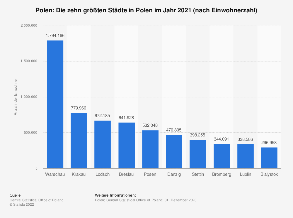 Statistik: Polen: Die zehn größten Städte in Polen im Jahr 2019 (nach Einwohnerzahl) | Statista