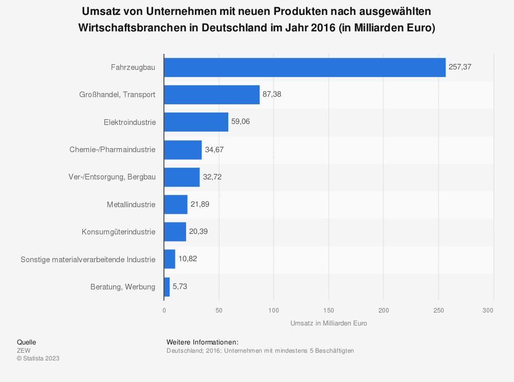 Statistik: Umsatz von Unternehmen mit neuen Produkten nach ausgewählten Wirtschaftsbranchen in Deutschland im Jahr 2016 (in Milliarden Euro) | Statista