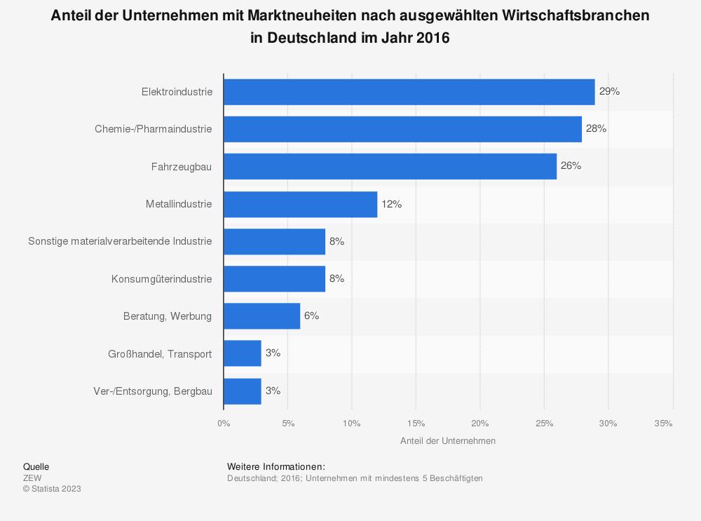 Statistik: Anteil der Unternehmen mit Marktneuheiten nach ausgewählten Wirtschaftsbranchen in Deutschland im Jahr 2016 | Statista