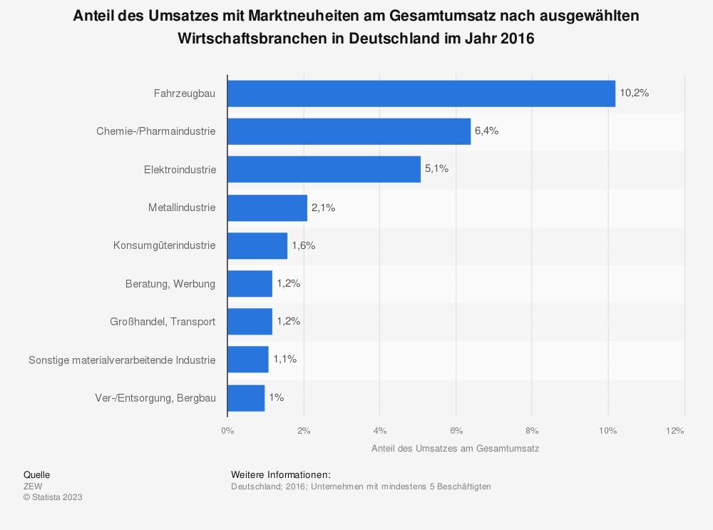 Statistik: Anteil des Umsatzes mit Marktneuheiten am Gesamtumsatz nach ausgewählten Wirtschaftsbranchen in Deutschland im Jahr 2016 | Statista