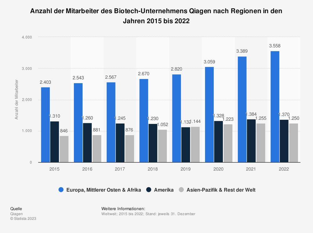 Statistik: Anzahl der Mitarbeiter des Biotech-Unternehmens Qiagen nach Regionen in den Jahren 2015 bis 2020 | Statista