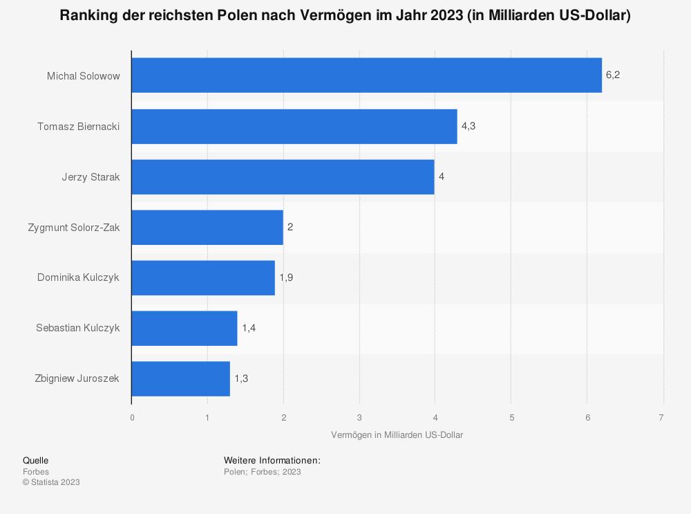 Statistik: Ranking der sieben reichsten Polen nach Vermögen im Jahr 2019 (in Milliarden US-Dollar) | Statista