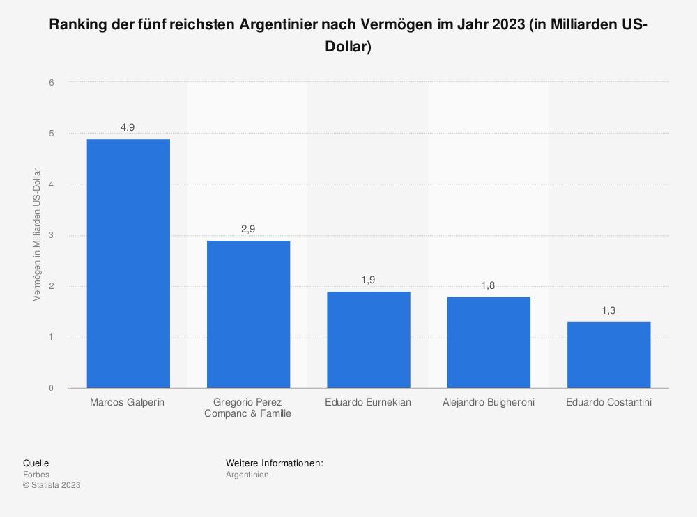 Statistik: Ranking der fünf reichsten Argentinier nach Vermögen im Jahr 2019 (in Milliarden US-Dollar) | Statista