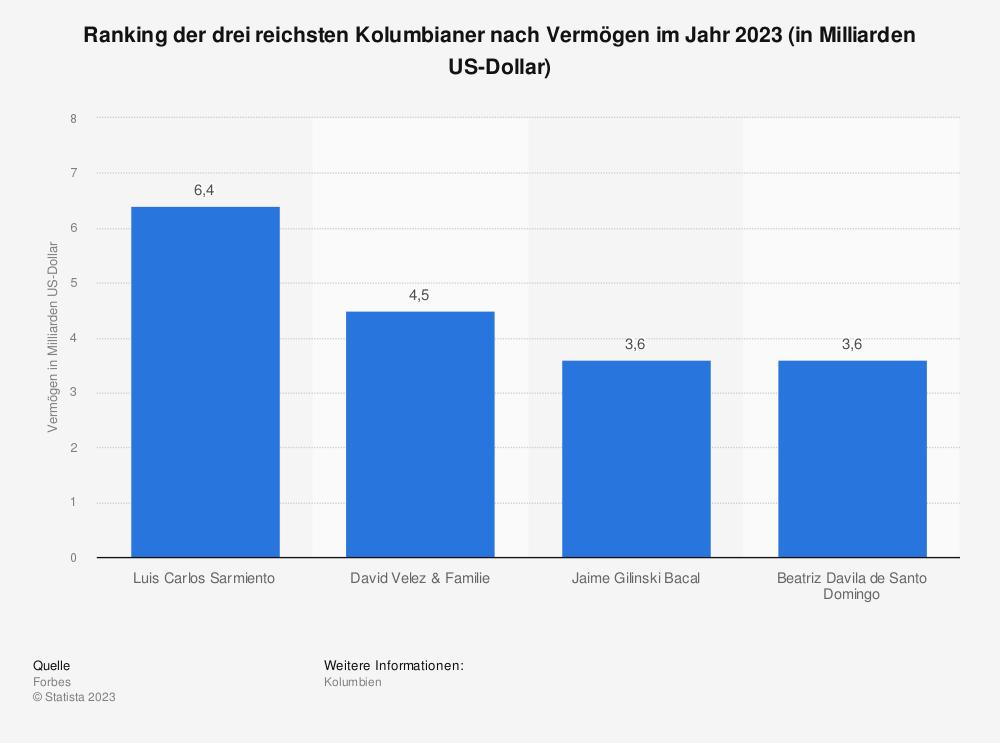 Statistik: Ranking der drei reichsten Kolumbianer nach Vermögen im Jahr 2018 (in Milliarden US-Dollar) | Statista