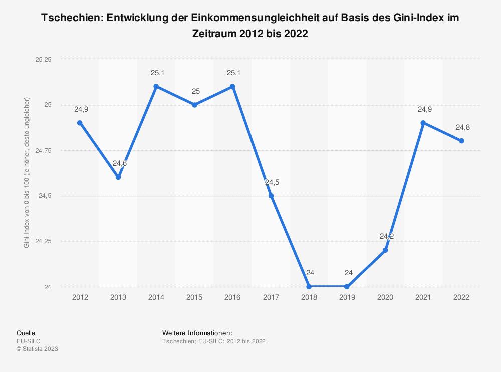 Statistik: Tschechien: Entwicklung der Einkommensungleichheit auf Basis des Gini-Index im Zeitraum 2007 bis 2017 | Statista