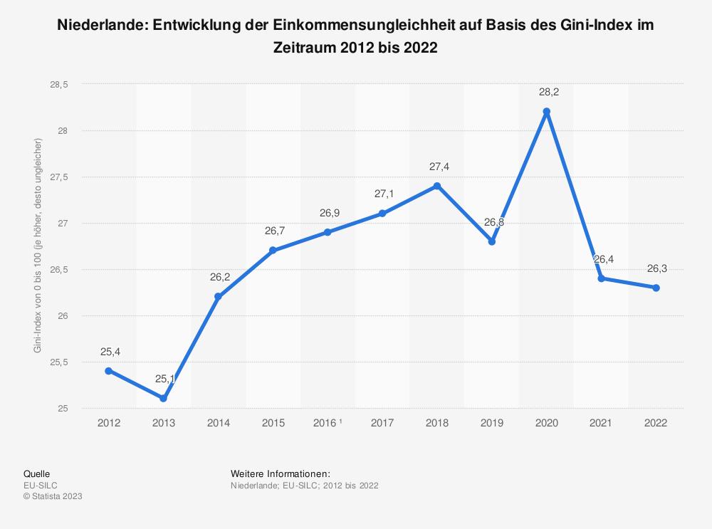 Statistik: Niederlande: Entwicklung der Einkommensungleichheit auf Basis des Gini-Index im Zeitraum 2007 bis 2017 | Statista