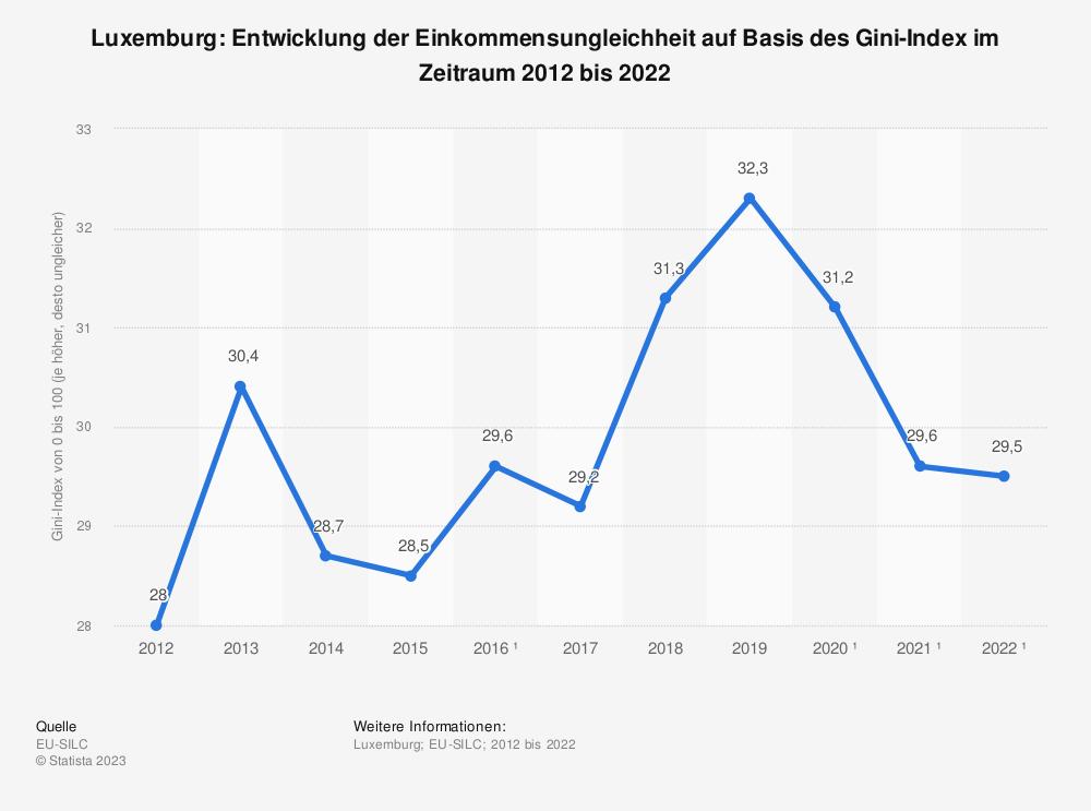 Statistik: Luxemburg: Entwicklung der Einkommensungleichheit auf Basis des Gini-Index im Zeitraum 2008 bis 2018 | Statista