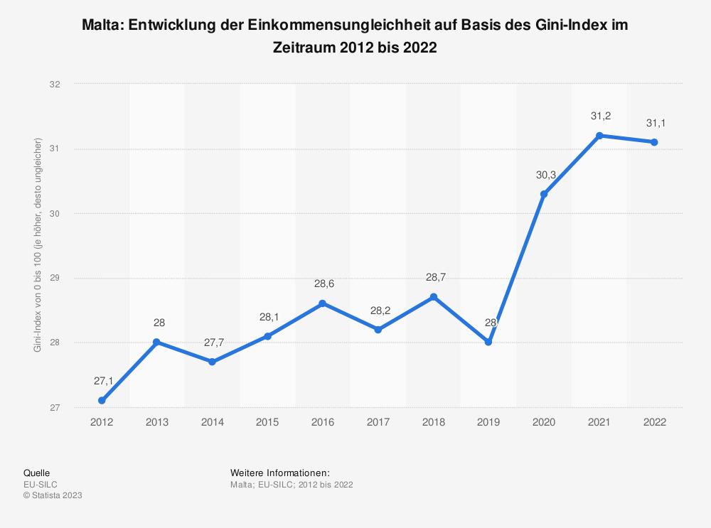 Statistik: Malta: Entwicklung der Einkommensungleichheit auf Basis des Gini-Index im Zeitraum 2007 bis 2017 | Statista