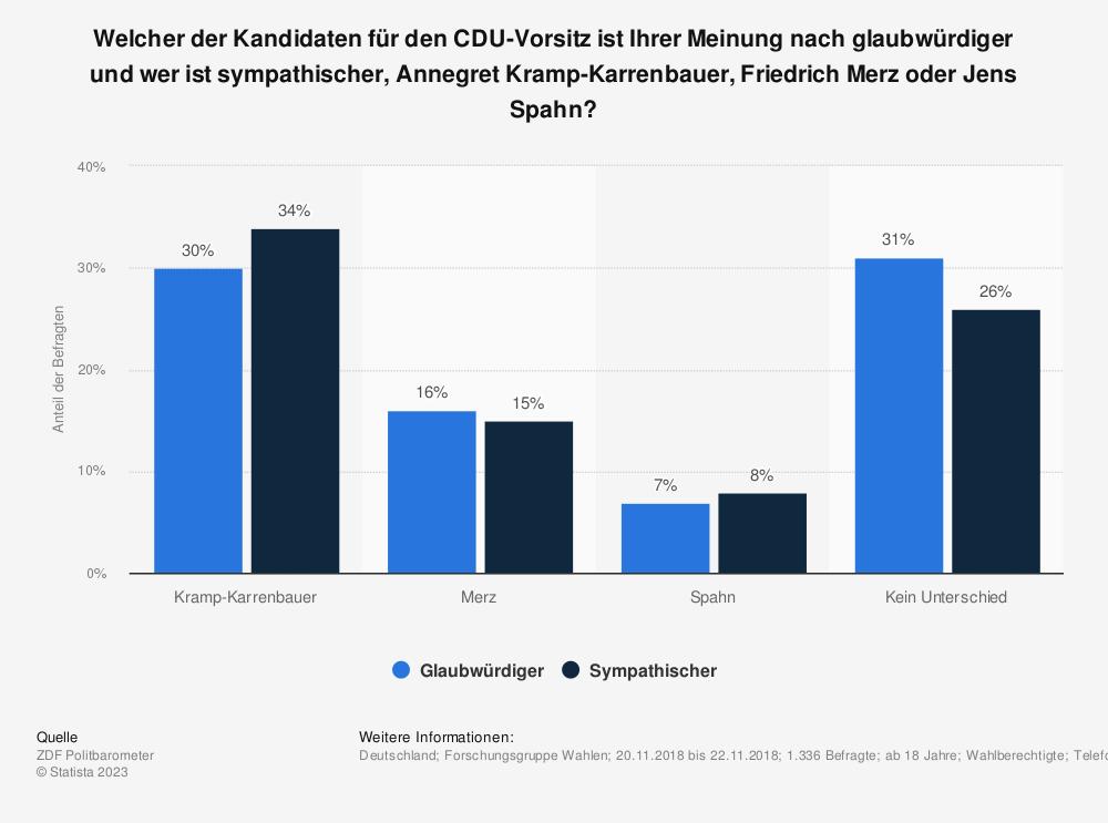 Statistik: Welcher der Kandidaten für den CDU-Vorsitz ist Ihrer Meinung nach glaubwürdiger und wer ist sympathischer, Annegret Kramp-Karrenbauer, Friedrich Merz oder Jens Spahn? | Statista