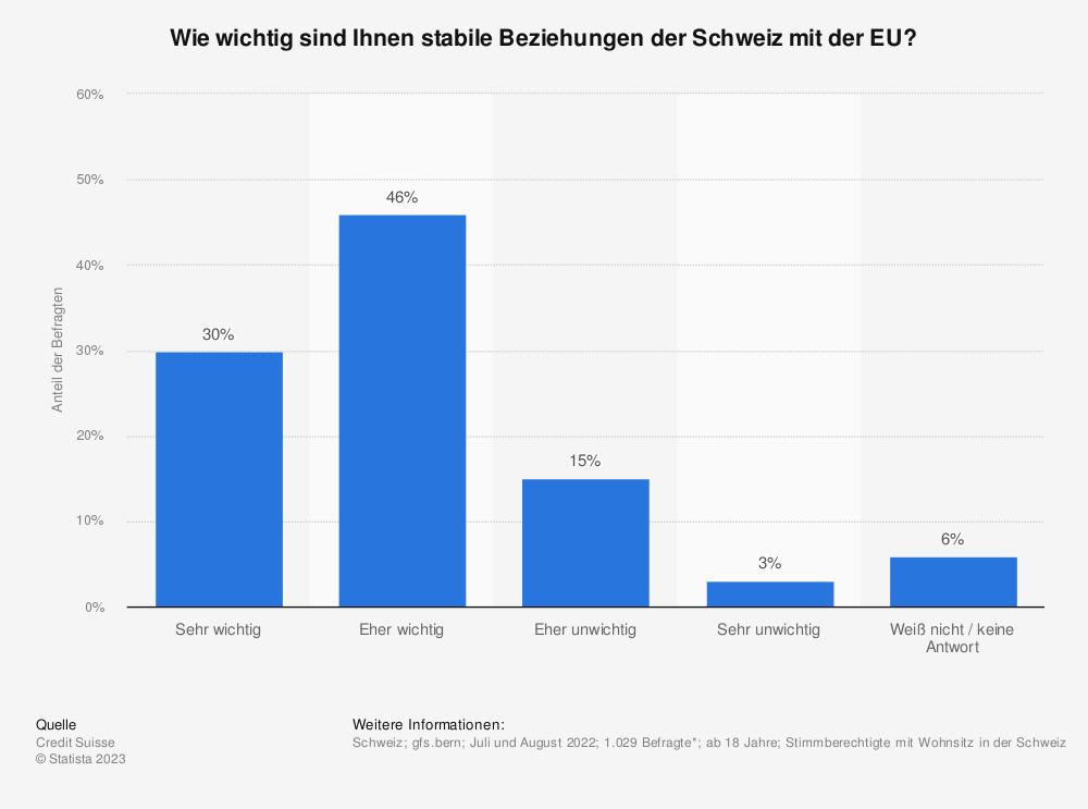Statistik: Wie wichtig sind Ihnen stabile Beziehungen der Schweiz mit der EU? | Statista