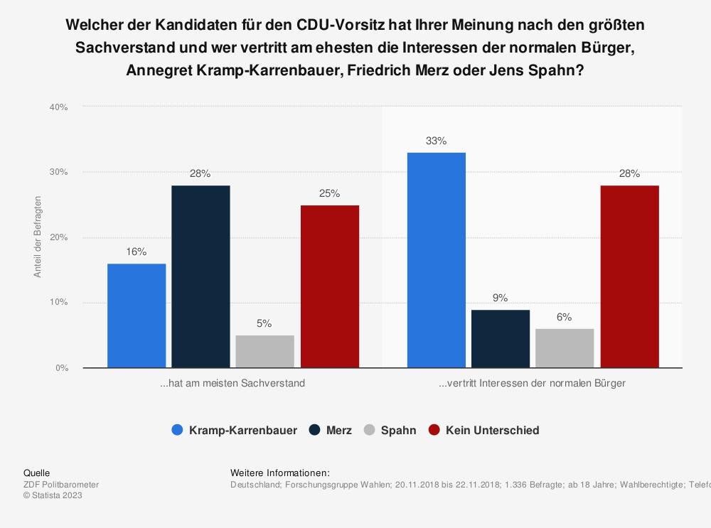 Statistik: Welcher der Kandidaten für den CDU-Vorsitz hat Ihrer Meinung nach den größten Sachverstand und wer vertritt am ehesten die Interessen der normalen Bürger, Annegret Kramp-Karrenbauer, Friedrich Merz oder Jens Spahn? | Statista