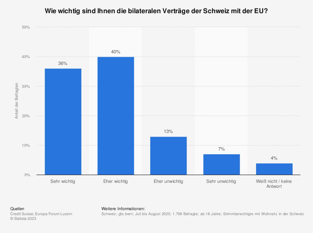 Statistik: Wie wichtig sind Ihnen die bilateralen Verträge der Schweiz mit der EU? | Statista