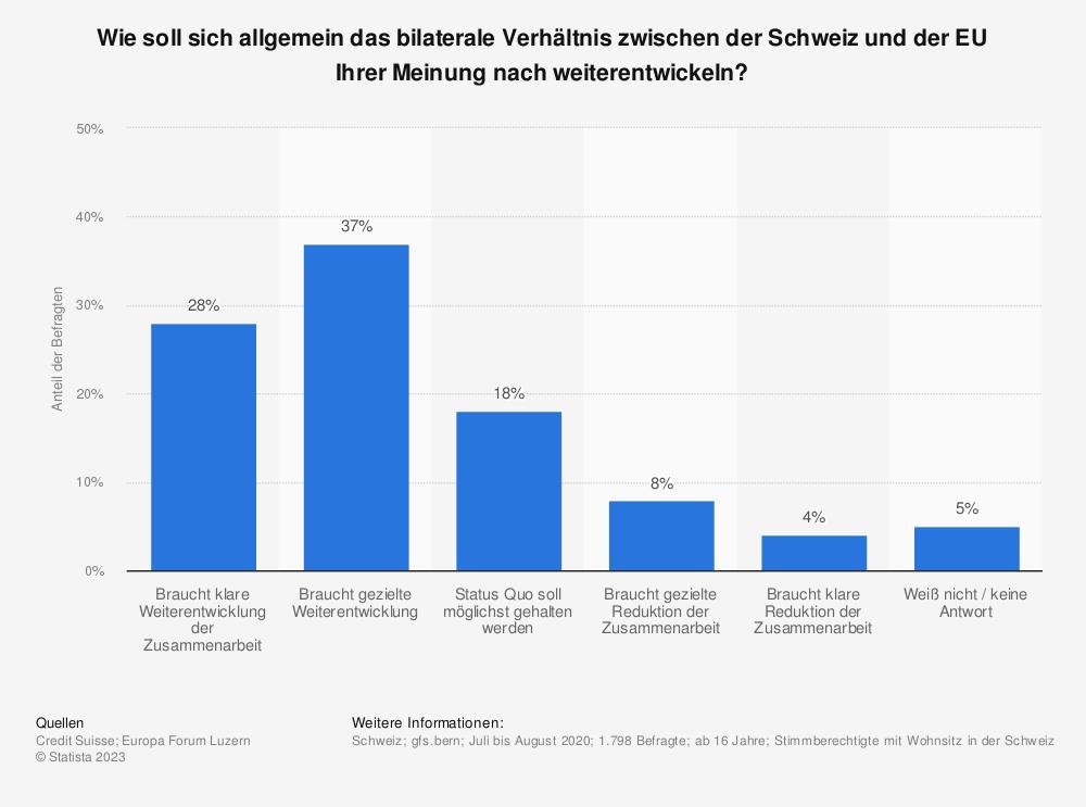 Statistik: Wie soll sich allgemein das bilaterale Verhältnis zwischen der Schweiz und der EU Ihrer Meinung nach weiterentwickeln? | Statista