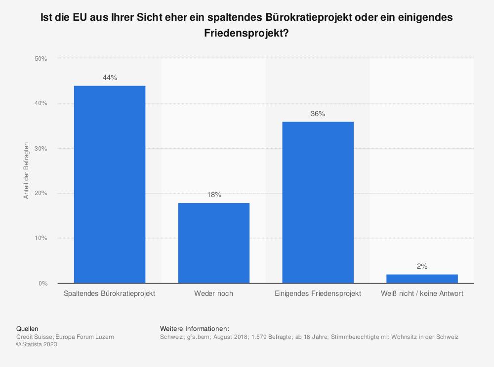 Statistik: Ist die EU aus Ihrer Sicht eher ein spaltendes Bürokratieprojekt oder ein einigendes Friedensprojekt? | Statista