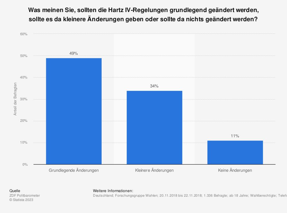 Statistik: Was meinen Sie, sollten die Hartz IV-Regelungen grundlegend geändert werden, sollte es da kleinere Änderungen geben oder sollte da nichts geändert werden?  | Statista